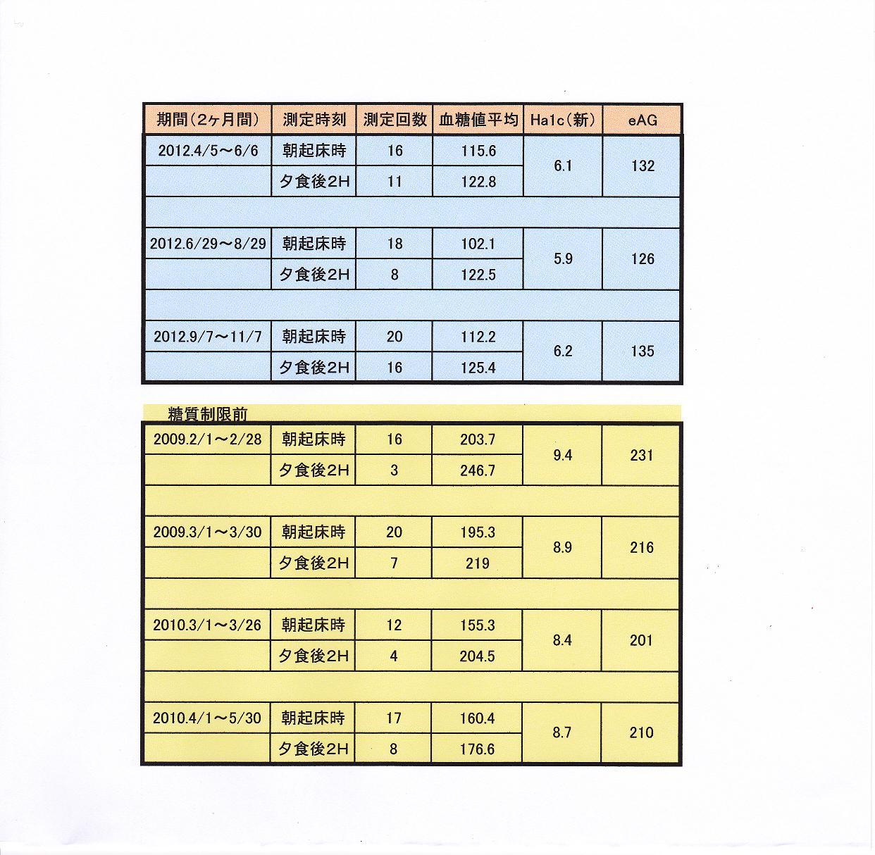 平均血糖値とHa1cの関係: 糖尿病人moireの徒然日記